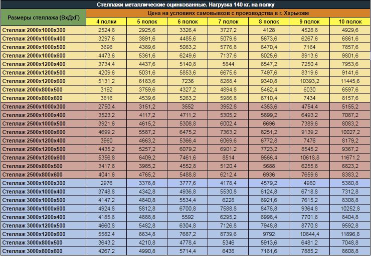 Полочный стеллаж - Таблица вариантов Kovsh.Net